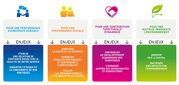 Axes strategiques Responsabilite Societale Entreprises Supplay