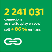 2 241 031 connexions au site Supplay