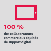 100% des collaborateurs commerciaux équipés de support digital