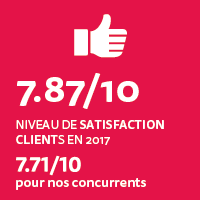 7.87 sur 10 satisfaction clients