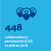448 collaborateurs en CDI