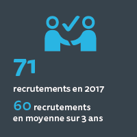 71 recrutements en 2017